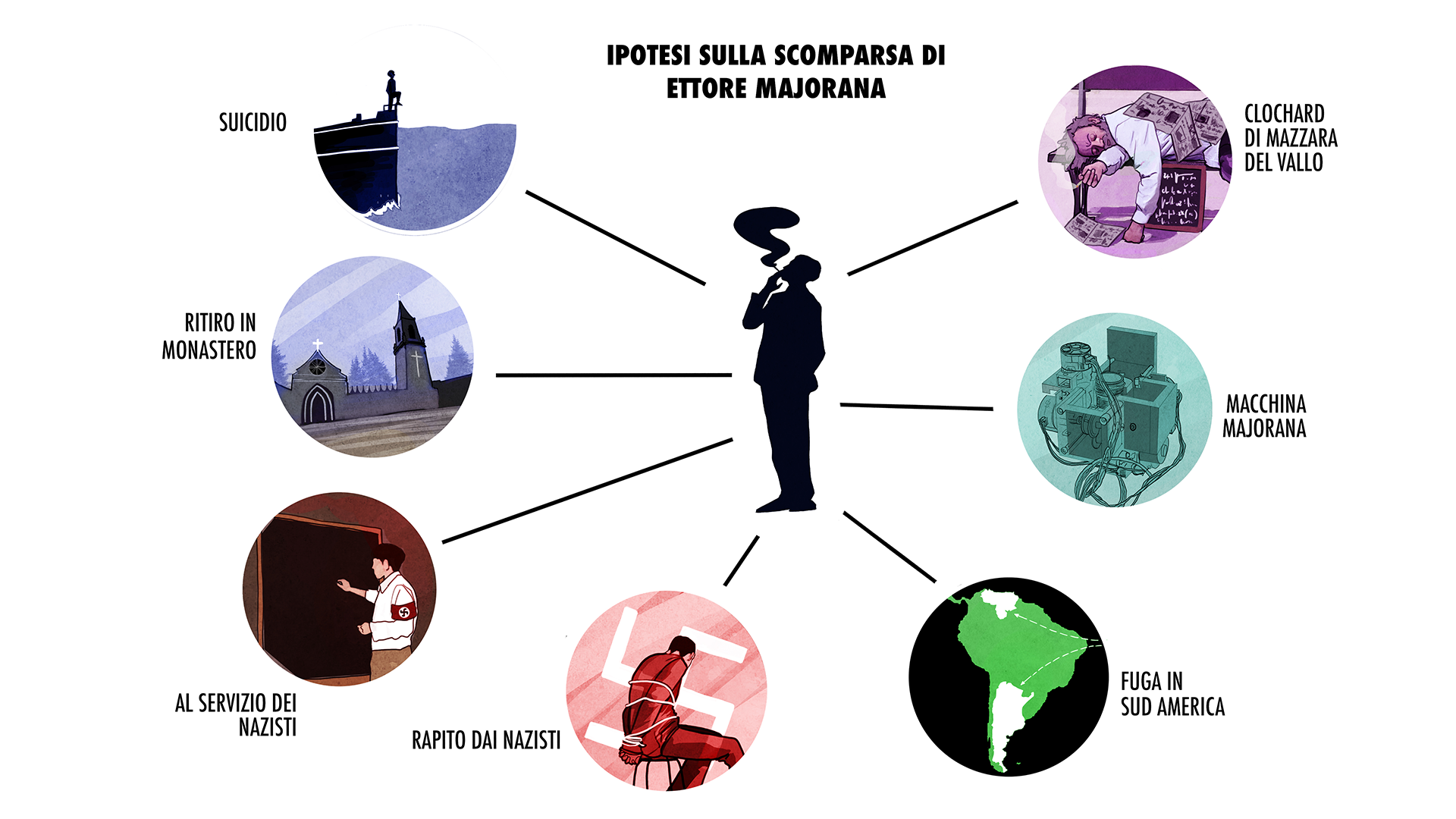 La scomparsa di Ettore Majorana - Tutte le Ipotesi
